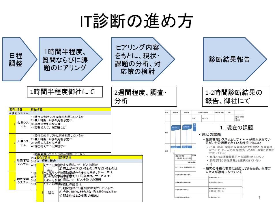 ITシステム診断Page
